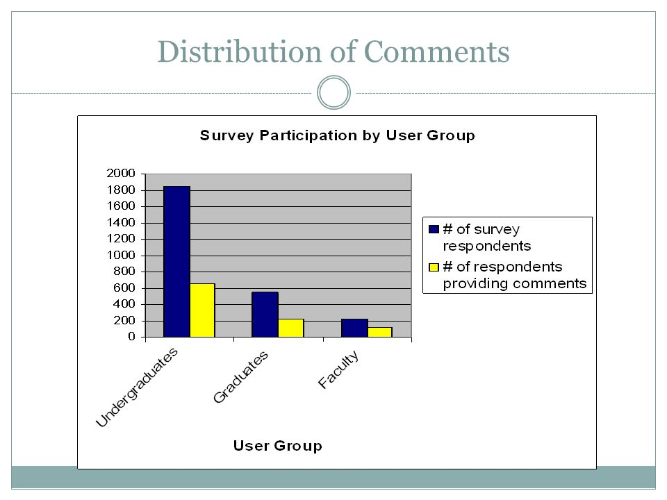 Distribution of Comments