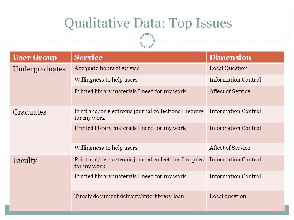 Qualitative Data: Top Issues User GroupServiceDimension Undergraduates Adequate hours of serviceLocal Question Willingness to help usersInformation Control Printed library materials I need for my workAffect of Service Graduates Print and/or electronic journal collections I require for my work Information Control Printed library materials I need for my workInformation Control Willingness to help usersAffect of Service Faculty Print and/or electronic journal collections I require for my work Information Control Printed library materials I need for my workInformation Control Timely document delivery/interlibrary loanLocal question