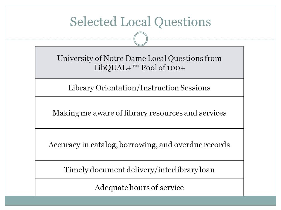 University of Notre Dame Local Questions from LibQUAL+™ Pool of 100+ Library Orientation/Instruction Sessions Making me aware of library resources and services Accuracy in catalog, borrowing, and overdue records Timely document delivery/interlibrary loan Adequate hours of service Selected Local Questions