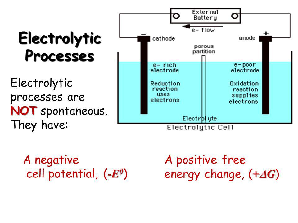 Electrolytic Processes A negative -E 0 cell potential, ( -E 0 ) +  G A positive free energy change, ( +  G ) NOT Electrolytic processes are NOT spon