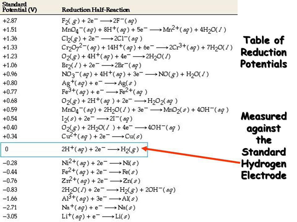 Table of Reduction Potentials Measured against the Standard Hydrogen Electrode