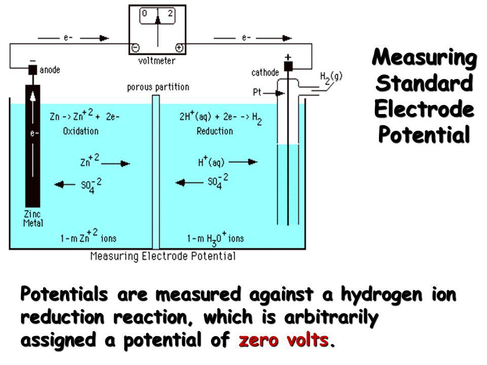 Measuring Standard Electrode Potential Potentials are measured against a hydrogen ion reduction reaction, which is arbitrarily assigned a potential of
