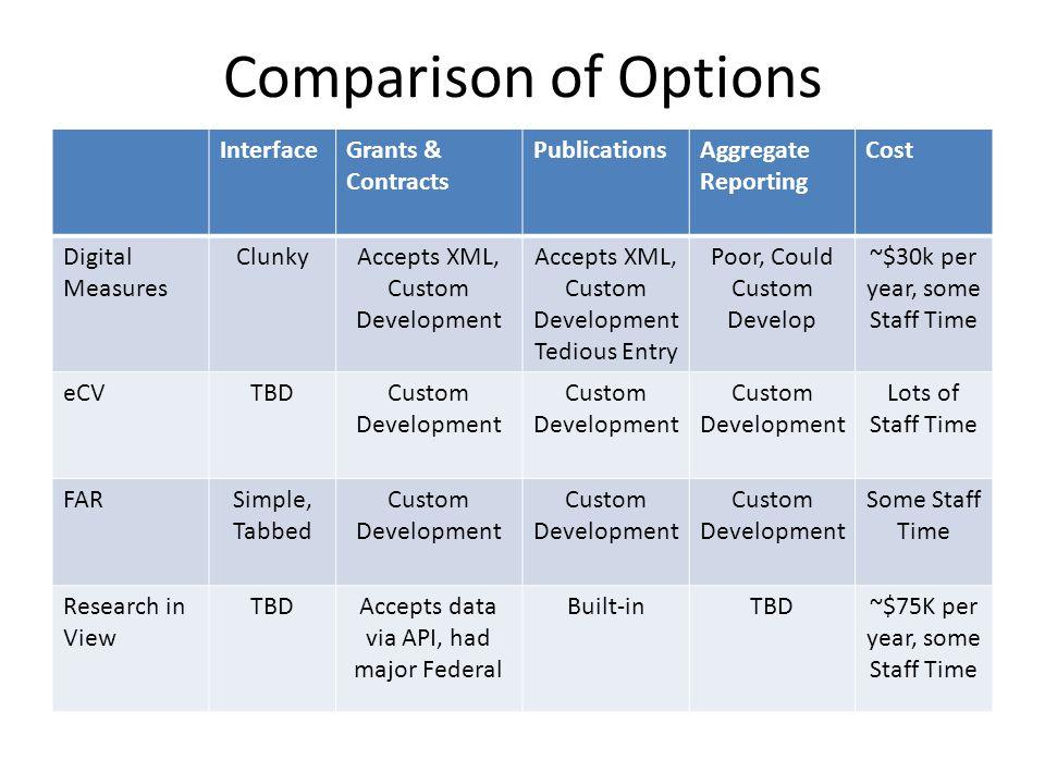 Comparison of Options InterfaceGrants & Contracts PublicationsAggregate Reporting Cost Digital Measures ClunkyAccepts XML, Custom Development Tedious