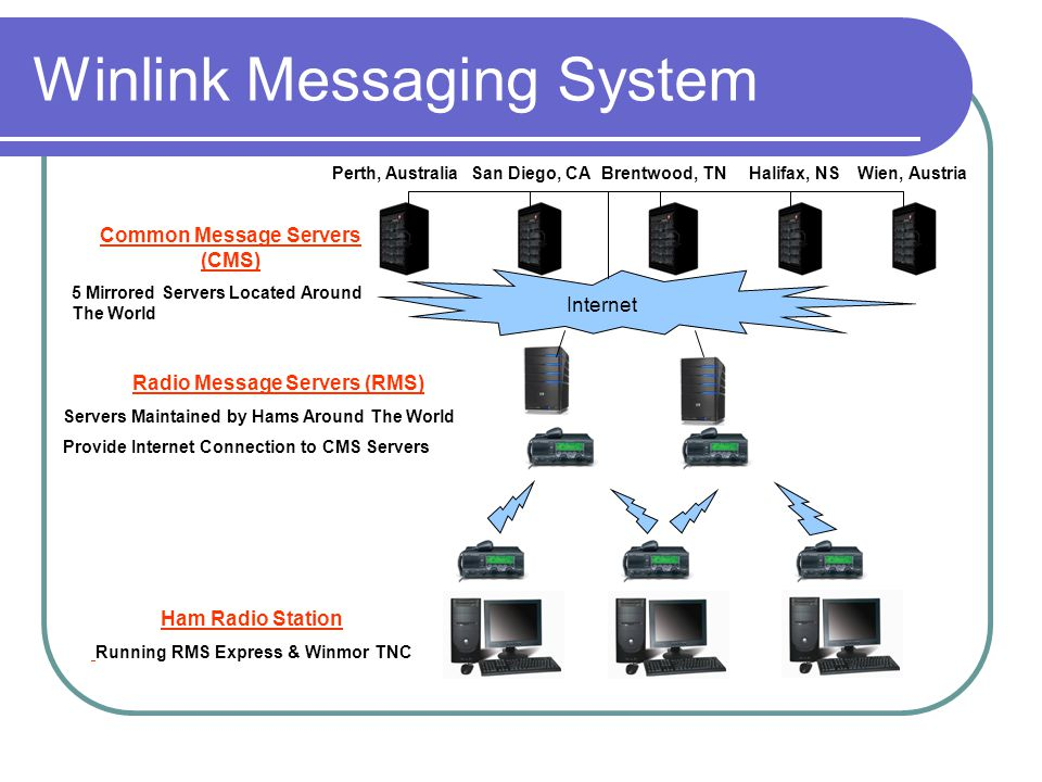 Winlink Messaging System Ham Radio Station Running RMS Express & Winmor TNC Internet Radio Message Servers (RMS) Servers Maintained by Hams Around The