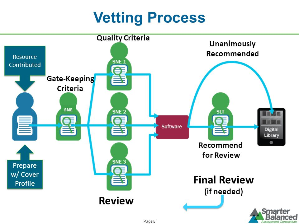 Vetting Process Resource Contributed Resource Contributed Prepare w/ Cover Profile Review Final Review (if needed) SNE Page 5 Gate-Keeping Criteria Qu