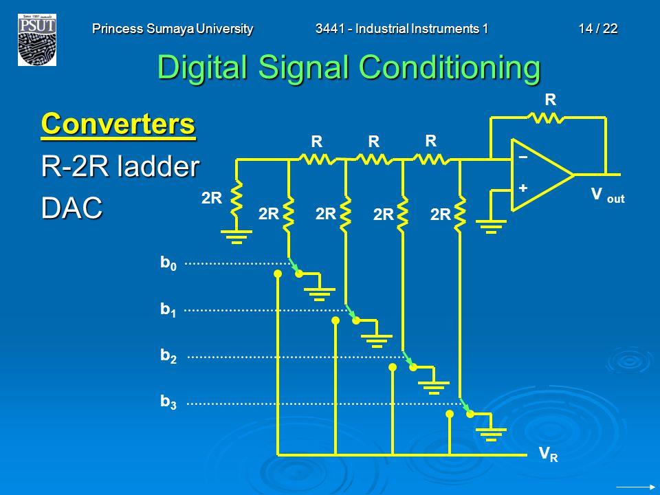 Princess Sumaya University3441 - Industrial Instruments 114 / 22 Digital Signal Conditioning Converters R-2R ladder DAC V out R VRVR −+−+ R b0b1b2b3b0