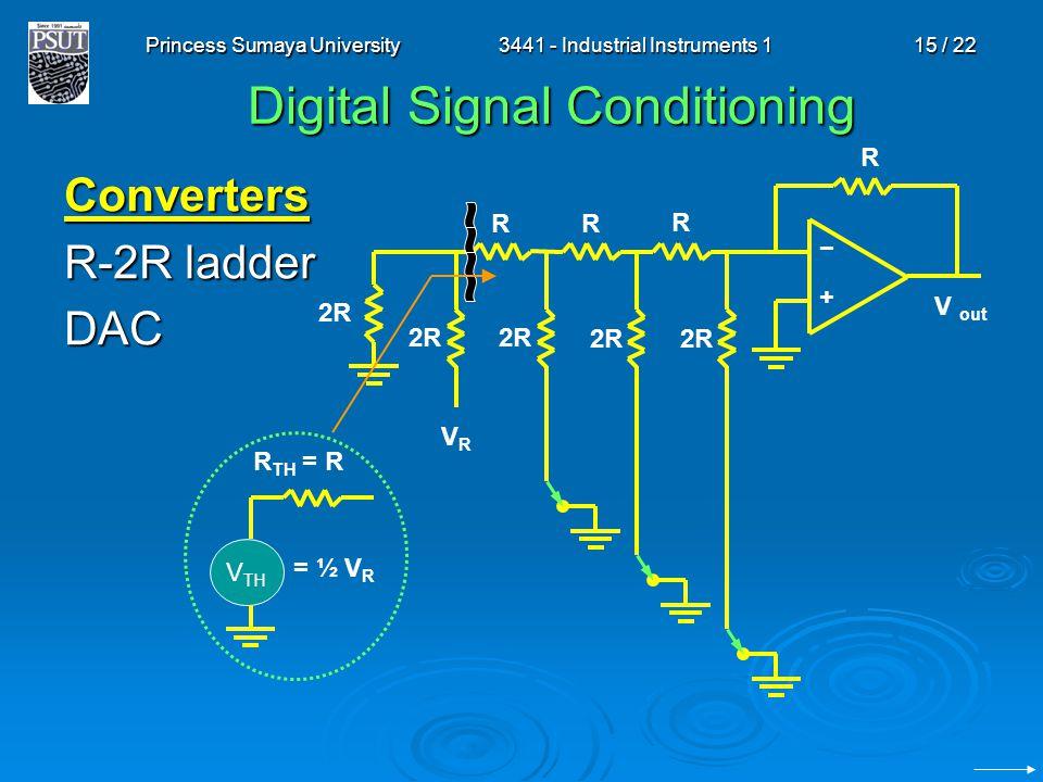 Princess Sumaya University3441 - Industrial Instruments 115 / 22 Digital Signal Conditioning Converters R-2R ladder DAC V out R −+−+ R RR 2R VRVR V TH