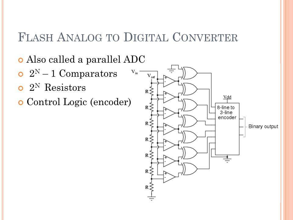 F LASH A NALOG TO D IGITAL C ONVERTER Also called a parallel ADC 2 N – 1 Comparators 2 N Resistors Control Logic (encoder)