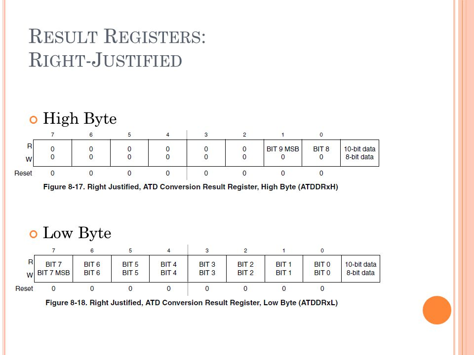 R ESULT R EGISTERS : R IGHT -J USTIFIED High Byte Low Byte