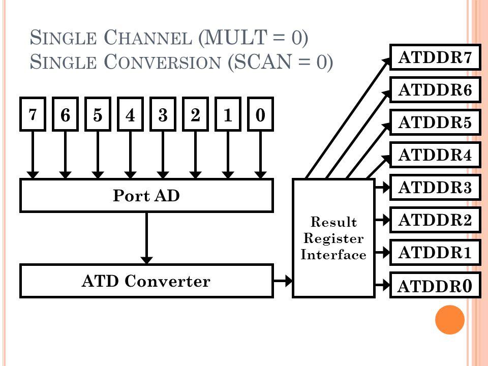 S INGLE C HANNEL (MULT = 0) S INGLE C ONVERSION (SCAN = 0) 7 6543210 Port AD ATD Converter Result Register Interface ATDDR 0 ATDDR1 ATDDR2 ATDDR3 ATDD