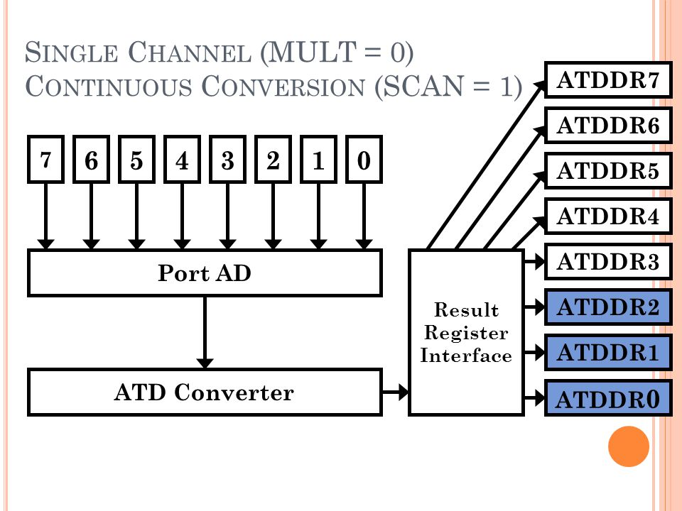 S INGLE C HANNEL (MULT = 0) C ONTINUOUS C ONVERSION (SCAN = 1) 7 6543210 Port AD ATD Converter Result Register Interface ATDDR 0 ATDDR1 ATDDR2 ATDDR3