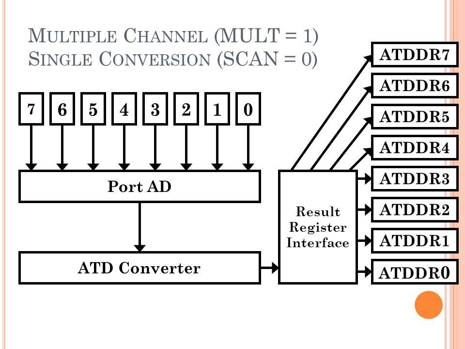 M ULTIPLE C HANNEL (MULT = 1) S INGLE C ONVERSION (SCAN = 0) 7 6543210 Port AD ATD Converter Result Register Interface ATDDR 0 ATDDR1 ATDDR2 ATDDR3 AT