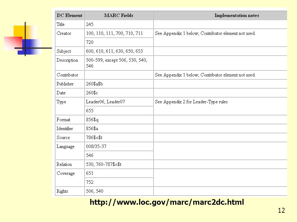http://www.loc.gov/marc/marc2dc.html 12