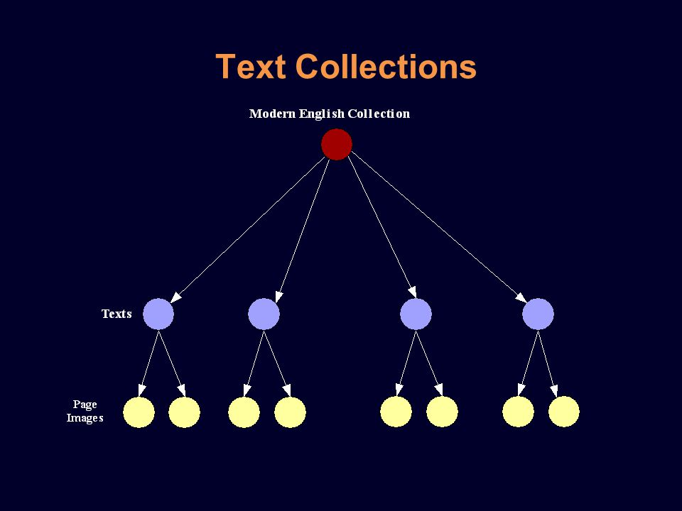 Text Collections