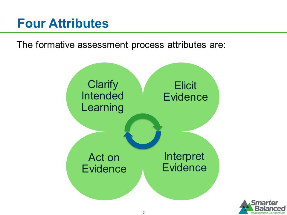 Four Attributes 6 The formative assessment process attributes are: Clarify Intended Learning Elicit Evidence Act on Evidence Interpret Evidence