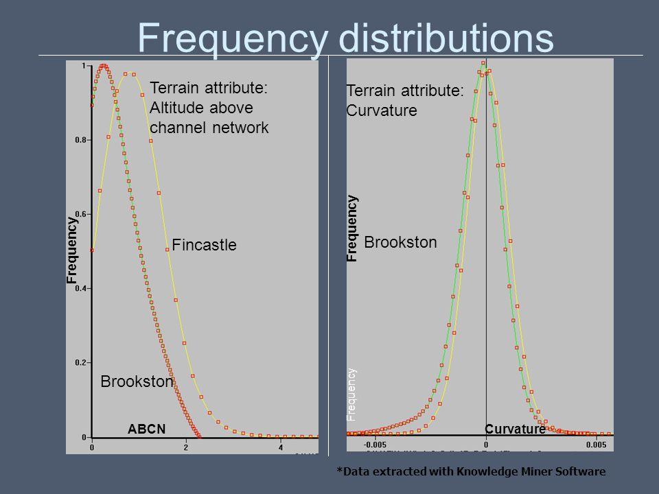 Frequency distributions Fincastle Terrain attribute: Curvature Brookston Terrain attribute: Altitude above channel network Brookston Fincastle Frequen