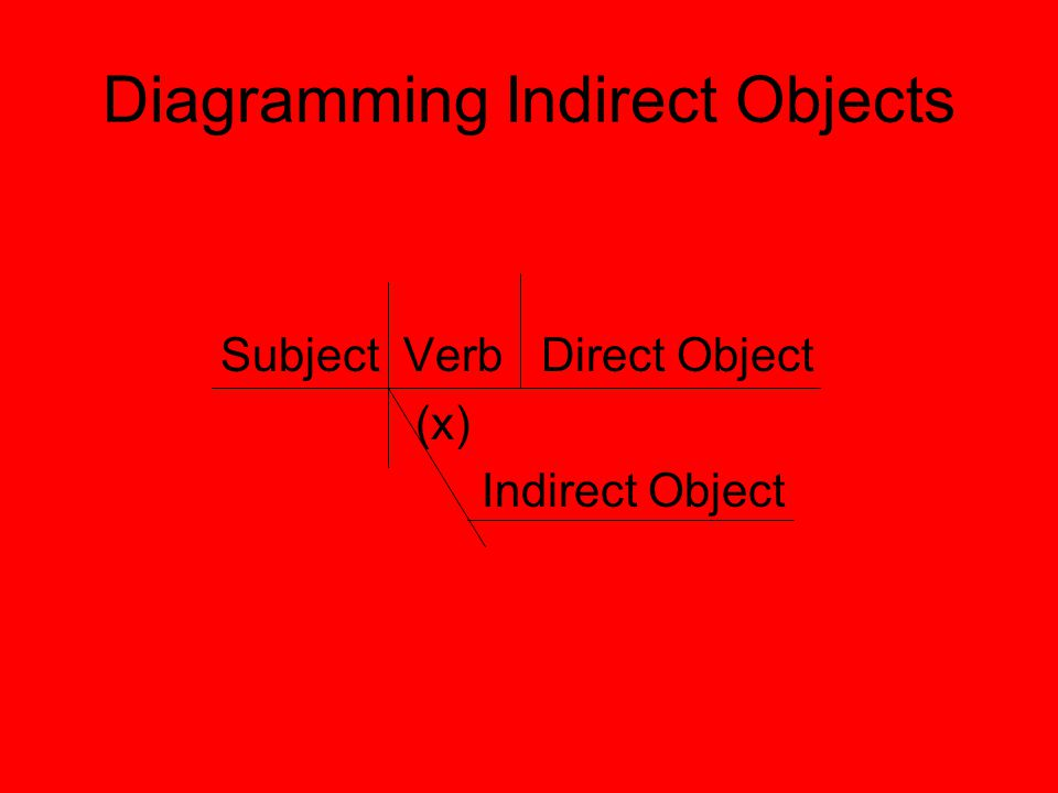 Diagramming Indirect Objects Subject Verb Direct Object (x) Indirect Object