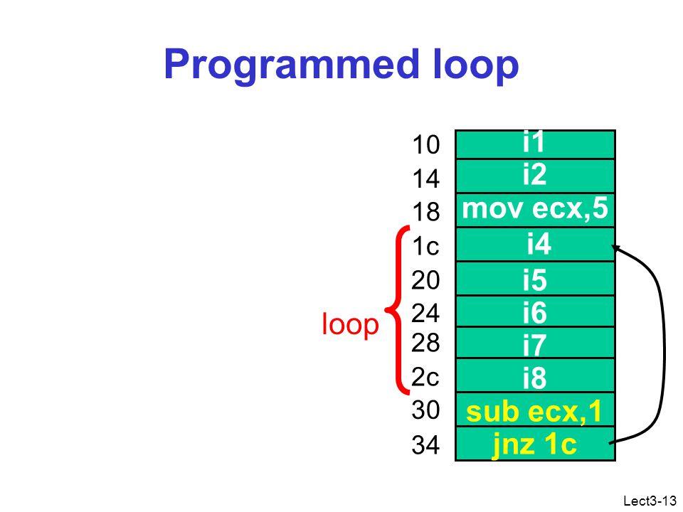 Lect3-13 Programmed loop i1 i2 mov ecx,5 i4 i5 i6 i7 i8 sub ecx,1 jnz 1c 10 14 18 1c 20 24 28 2c 30 34 loop
