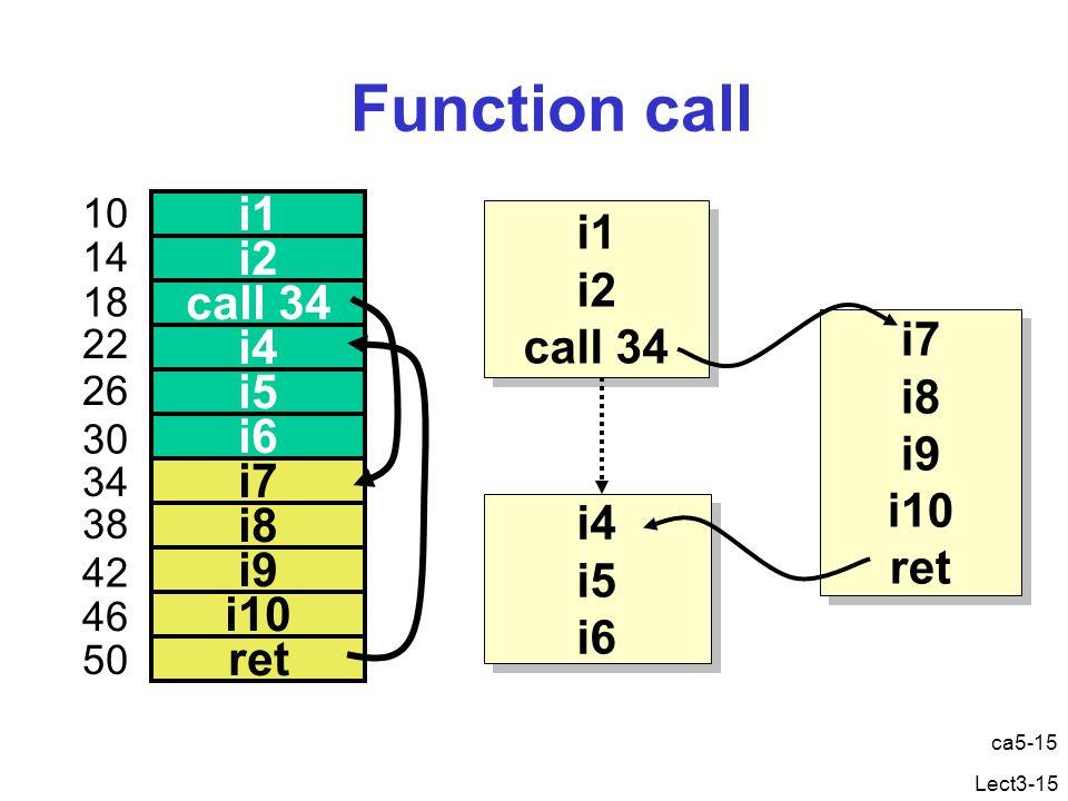 Lect3-15 Function call ca5-15 i1 i2 call 34 i4 i5 i6 i7 i8 i9 i10 ret 10 14 18 22 26 30 34 38 42 46 50 i1 i2 call 34 i1 i2 call 34 i7 i8 i9 i10 ret i7 i8 i9 i10 ret i4 i5 i6 i4 i5 i6