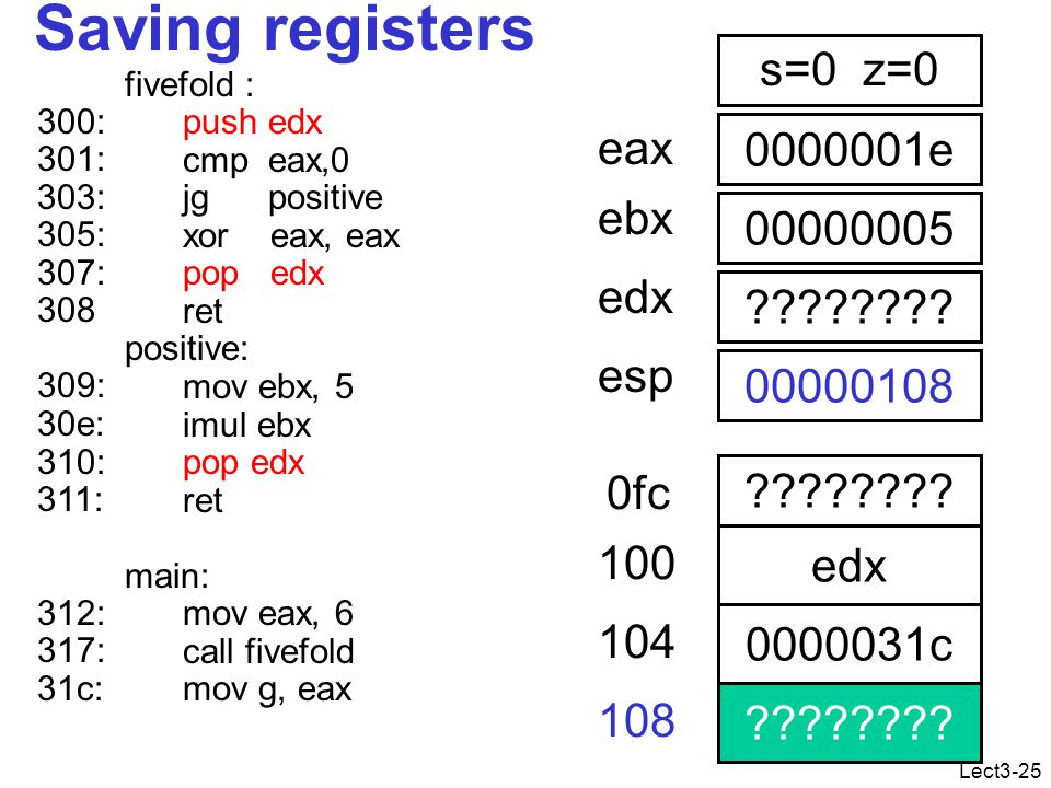 Lect3-25 Saving registers fivefold : push edx cmp eax,0 jg positive xor eax, eax pop edx ret positive: mov ebx, 5 imul ebx pop edx ret main: mov eax, 6 call fivefold mov g, eax 0000001e eax 00000005 ebx .