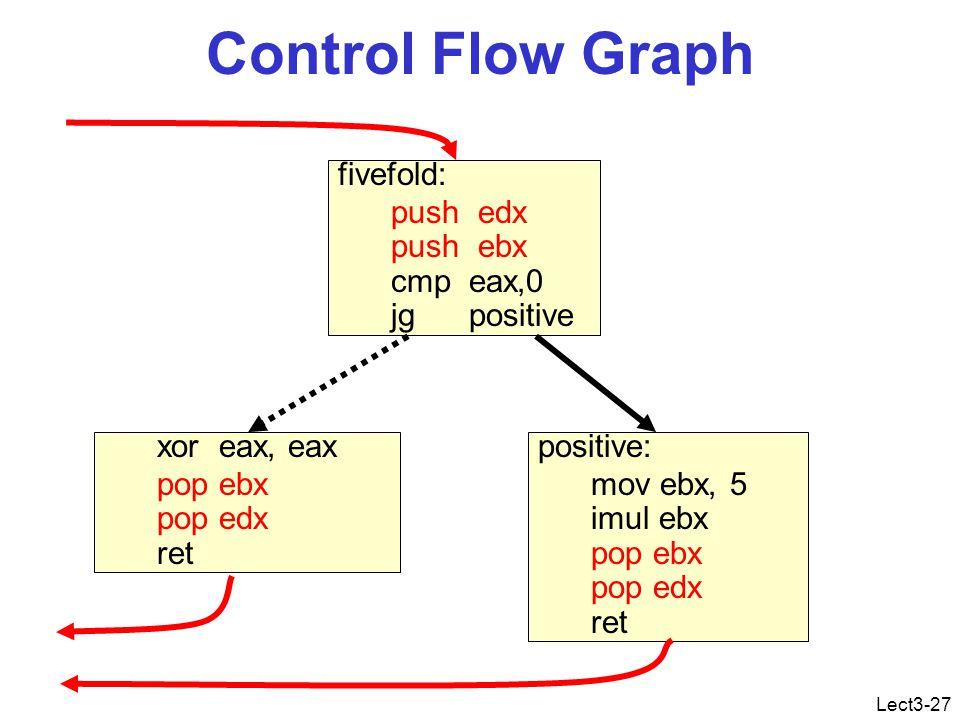 Lect3-27 Control Flow Graph fivefold: push edx push ebx cmp eax,0 jg positive positive: mov ebx, 5 imul ebx pop ebx pop edx ret xor eax, eax pop ebx pop edx ret