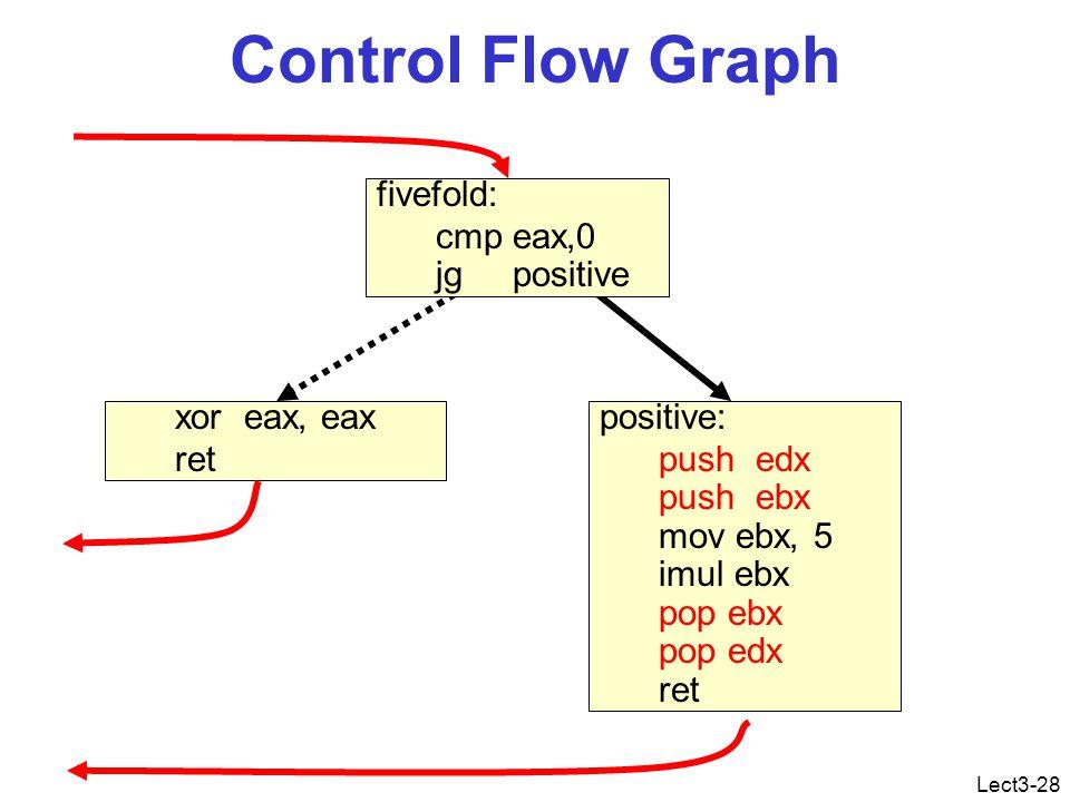 Lect3-28 Control Flow Graph positive: push edx push ebx mov ebx, 5 imul ebx pop ebx pop edx ret xor eax, eax ret fivefold: cmp eax,0 jg positive