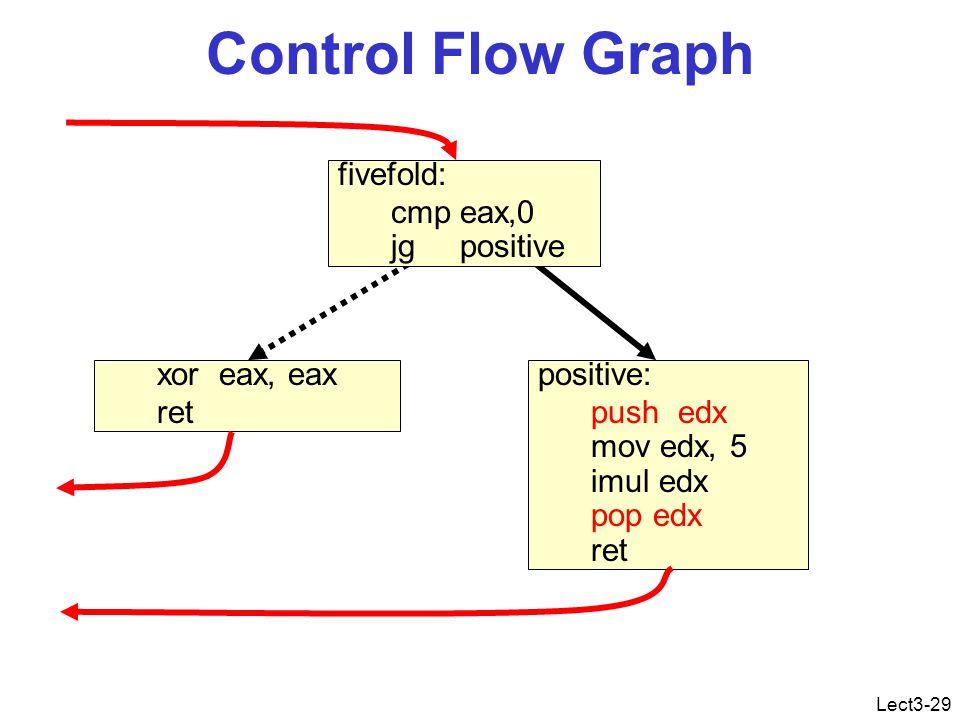 Lect3-29 Control Flow Graph positive: push edx mov edx, 5 imul edx pop edx ret xor eax, eax ret fivefold: cmp eax,0 jg positive