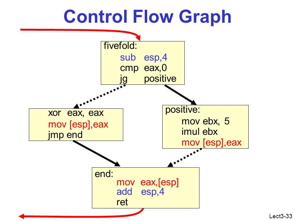 Lect3-33 Control Flow Graph fivefold: sub esp,4 cmp eax,0 jg positive positive: mov ebx, 5 imul ebx mov [esp],eax xor eax, eax mov [esp],eax jmp end end: mov eax,[esp] add esp,4 ret