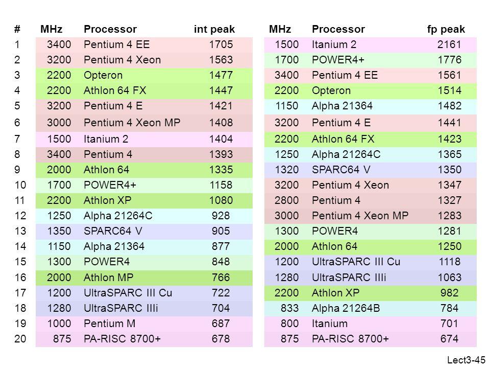 Lect3-45 #MHz Processor int peak MHz Processor fp peak 1 3400 Pentium 4 EE1705 1500 Itanium 22161 2 3200 Pentium 4 Xeon1563 1700 POWER4+1776 3 2200 Opteron1477 3400 Pentium 4 EE1561 4 2200 Athlon 64 FX1447 2200 Opteron1514 5 3200 Pentium 4 E1421 1150 Alpha 213641482 6 3000 Pentium 4 Xeon MP1408 3200 Pentium 4 E1441 7 1500 Itanium 21404 2200 Athlon 64 FX1423 8 3400 Pentium 41393 1250 Alpha 21264C1365 9 2000 Athlon 641335 1320 SPARC64 V1350 10 1700 POWER4+1158 3200 Pentium 4 Xeon1347 11 2200 Athlon XP1080 2800 Pentium 41327 12 1250 Alpha 21264C928 3000 Pentium 4 Xeon MP1283 13 1350 SPARC64 V905 1300 POWER41281 14 1150 Alpha 21364877 2000 Athlon 641250 15 1300 POWER4848 1200 UltraSPARC III Cu1118 16 2000 Athlon MP766 1280 UltraSPARC IIIi1063 17 1200 UltraSPARC III Cu722 2200 Athlon XP982 18 1280 UltraSPARC IIIi704 833 Alpha 21264B784 19 1000 Pentium M687 800 Itanium701 20 875 PA-RISC 8700+678 875 PA-RISC 8700+674