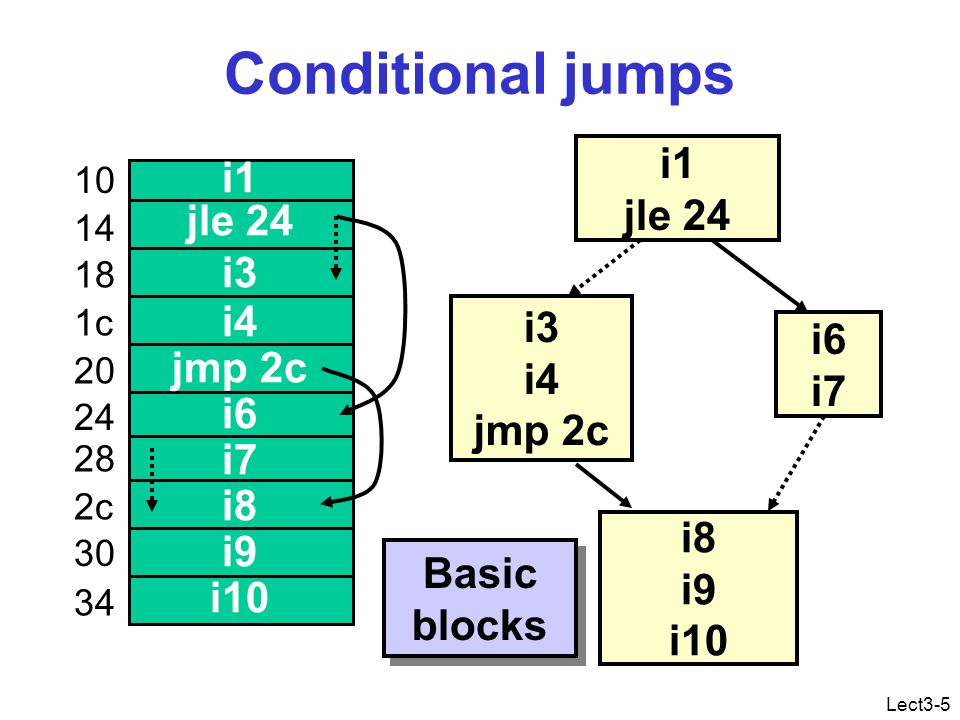 Lect3-5 Conditional jumps i1 jle 24 i3 i4 jmp 2c i6 i7 i8 i9 i10 i1 jle 24 i3 i4 jmp 2c i6 i7 i8 i9 i10 Basic blocks 10 14 18 1c 20 24 28 2c 30 34