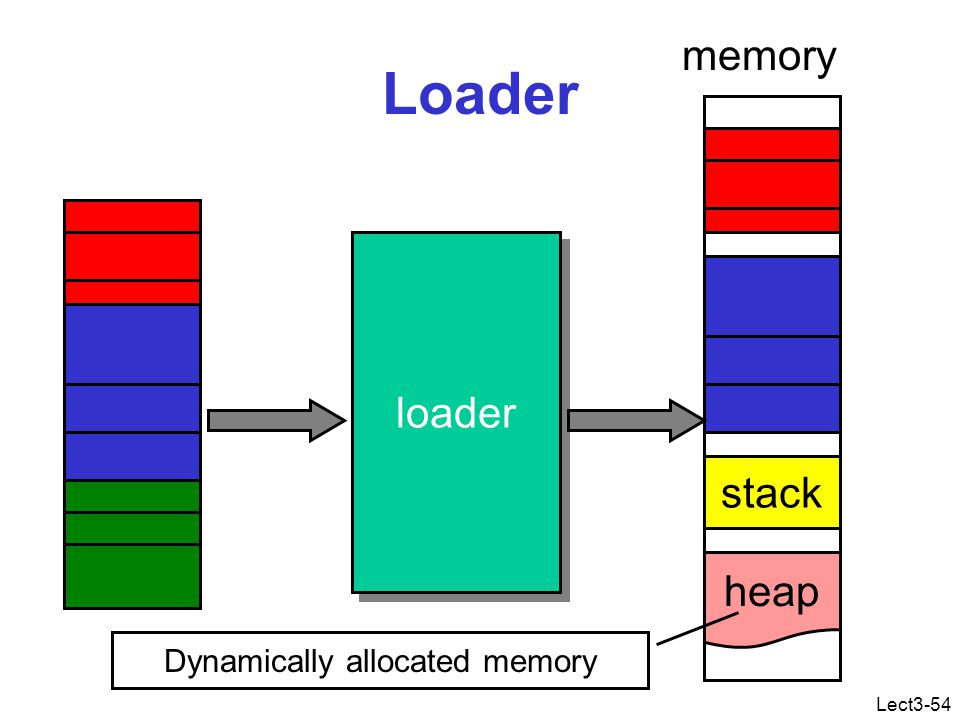Lect3-54 Loader loader stack heap memory Dynamically allocated memory