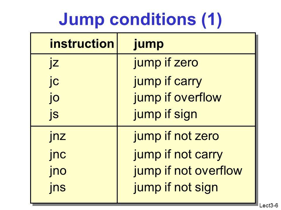 Lect3-47 Instruction decoding 05 02 00 0 0 0 0 0 1 0 1 0 0 0 0 0 0 1 0 0 0 0 0 0 0 0 0 w word 1 data 2 0 0 0 0 0 0 1 0 0 0 0 0 0 0 0 0 opcode add immediate to accumulator 0 0 0 0 0 1 0 add ax,2