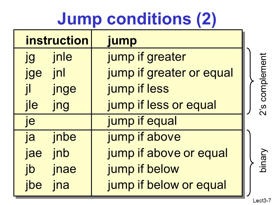 Lect3-7 Jump conditions (2) instructionjump jgjnlejump if greater jge jnljump if greater or equal jljngejump if less jlejngjump if less or equal jejump if equal jajnbejump if above jaejnbjump if above or equal jbjnaejump if below jbejnajump if below or equal binary 2's complement