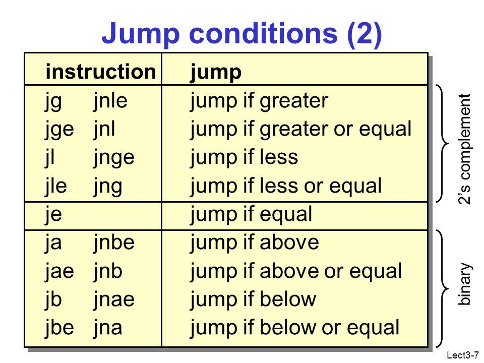Lect3-8 Static vs. Computed address jmp 100mov ebx,100 jmp ebx