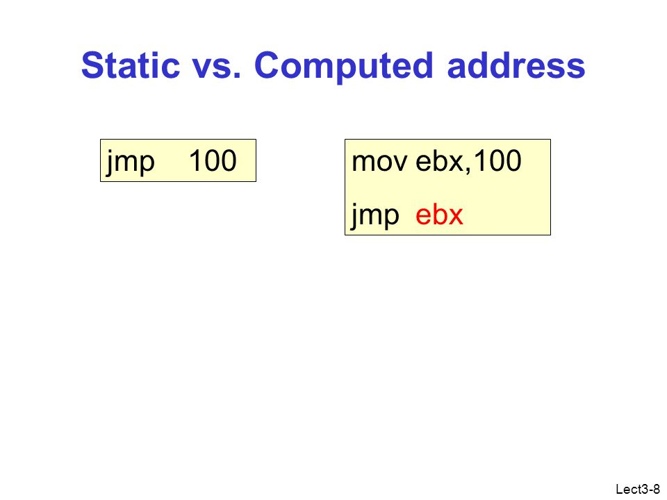 Lect3-8 Static vs. Computed address jmp 100mov ebx,100 jmp ebx