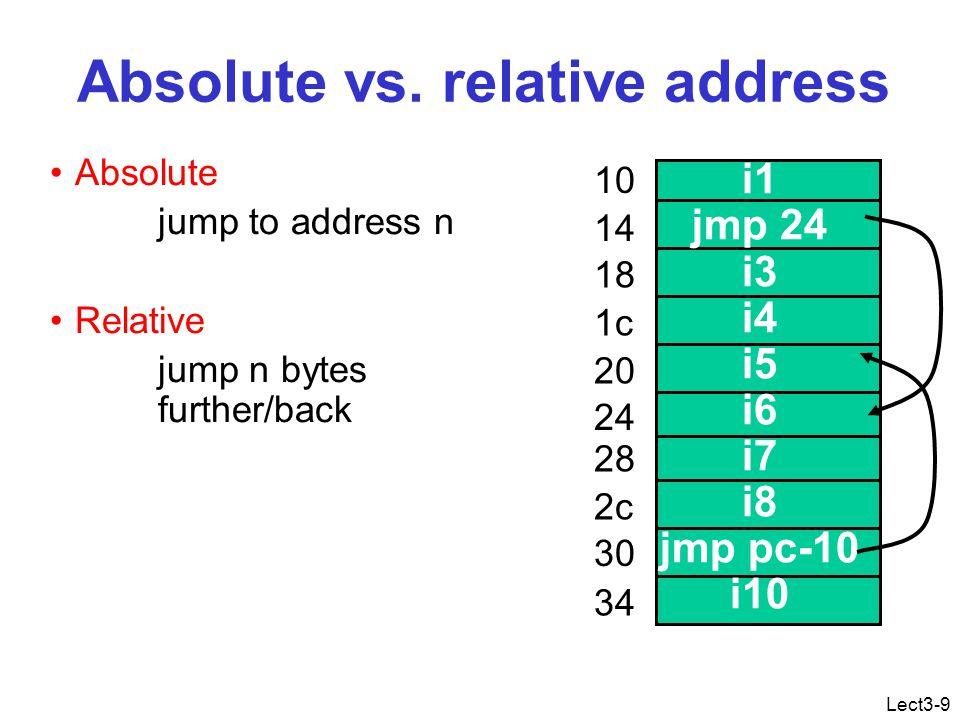 Lect3-10 Position independent code i1 jmp 24 i3 i4 i5 i6 i7 i8 jmp pc-10 i10 10 14 18 1c 20 24 28 2c 30 34 i1 jmp 24 i3 i4 i5 i6 i7 i8 jmp pc-10 i10 10 14 18 1c 20 24 28 2c 30 34 38 3c 2c