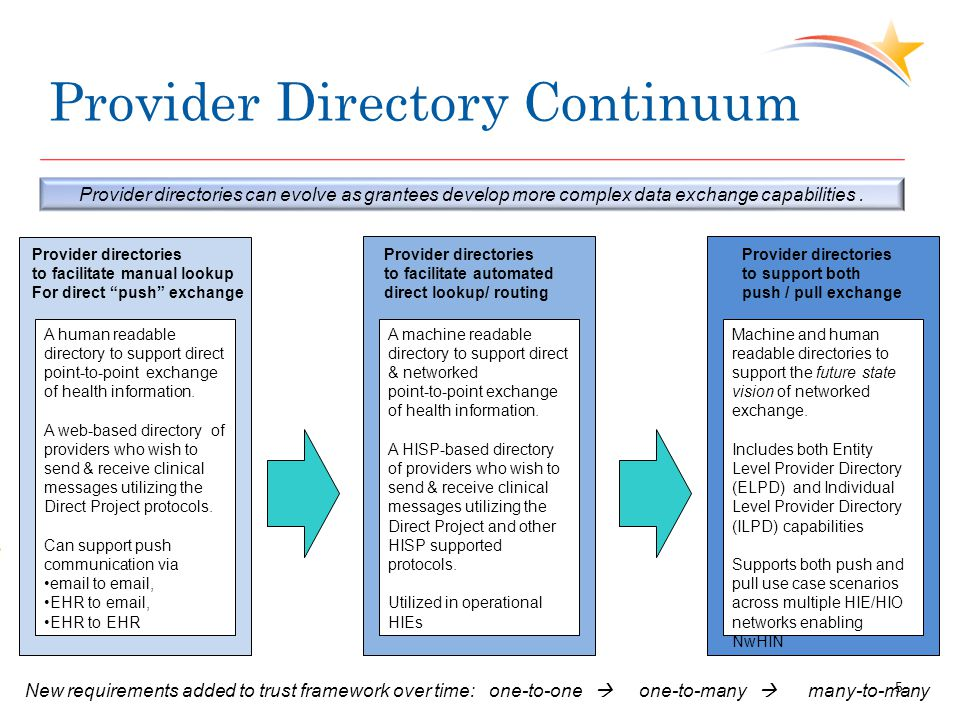 Provider Directory Continuum A human readable directory to support direct point-to-point exchange of health information. A web-based directory of prov
