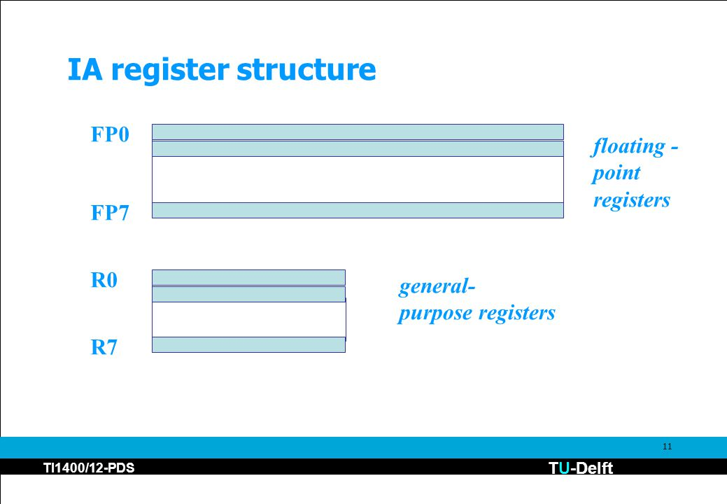 TU-Delft TI1400/12-PDS 11 IA register structure FP0 FP7 floating - point registers R0 R7 general- purpose registers