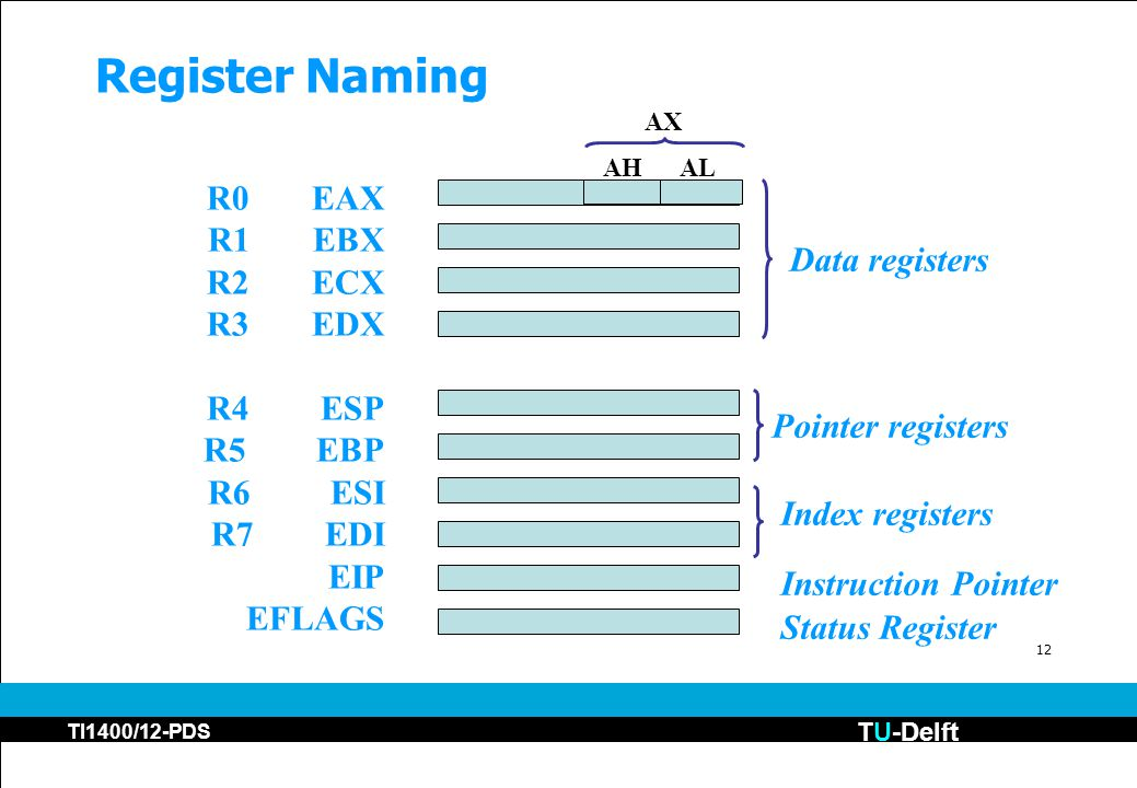 TU-Delft TI1400/12-PDS 12 Register Naming R0EAX R1EBX R2ECX R3EDX R4 ESP R5 EBP R6 ESI R7 EDI EIP EFLAGS Data registers Pointer registers Index registers Instruction Pointer Status Register ALAH AX