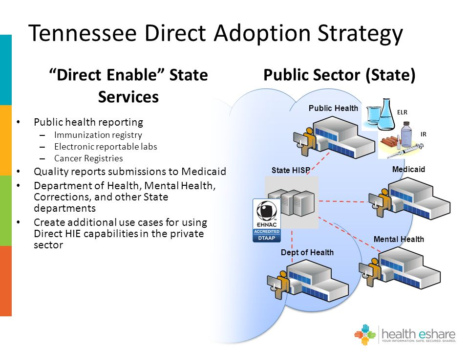Tennessee Direct Adoption Strategy Public Sector (State) State HISP Medicaid Mental Health Dept of Health Public Health ELR IR Public health reporting – Immunization registry – Electronic reportable labs – Cancer Registries Quality reports submissions to Medicaid Department of Health, Mental Health, Corrections, and other State departments Create additional use cases for using Direct HIE capabilities in the private sector Direct Enable State Services