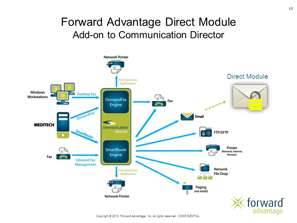 Forward Advantage Direct Module Add-on to Communication Director Direct Module 15 Copyright © 2013, Forward Advantage, Inc.