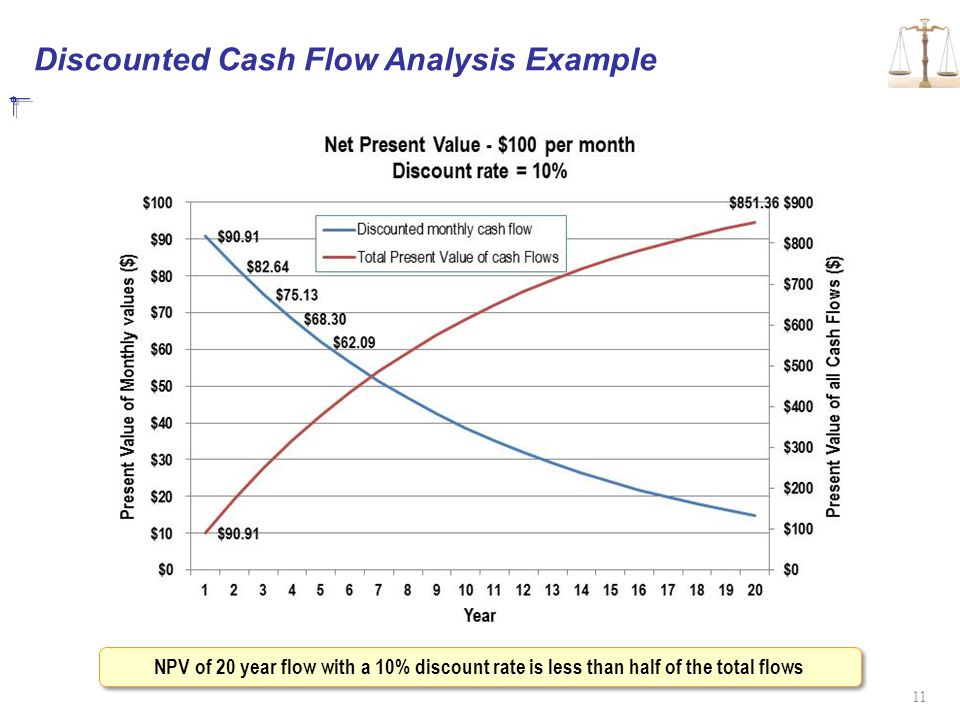 Discounted Cash Flow Analysis Example 11 NPV of 20 year flow with a 10% discount rate is less than half of the total flows