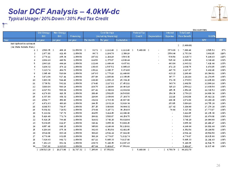 Solar DCF Analysis – 4.0kW-dc Typical Usage / 20% Down / 30% Fed Tax Credit 26