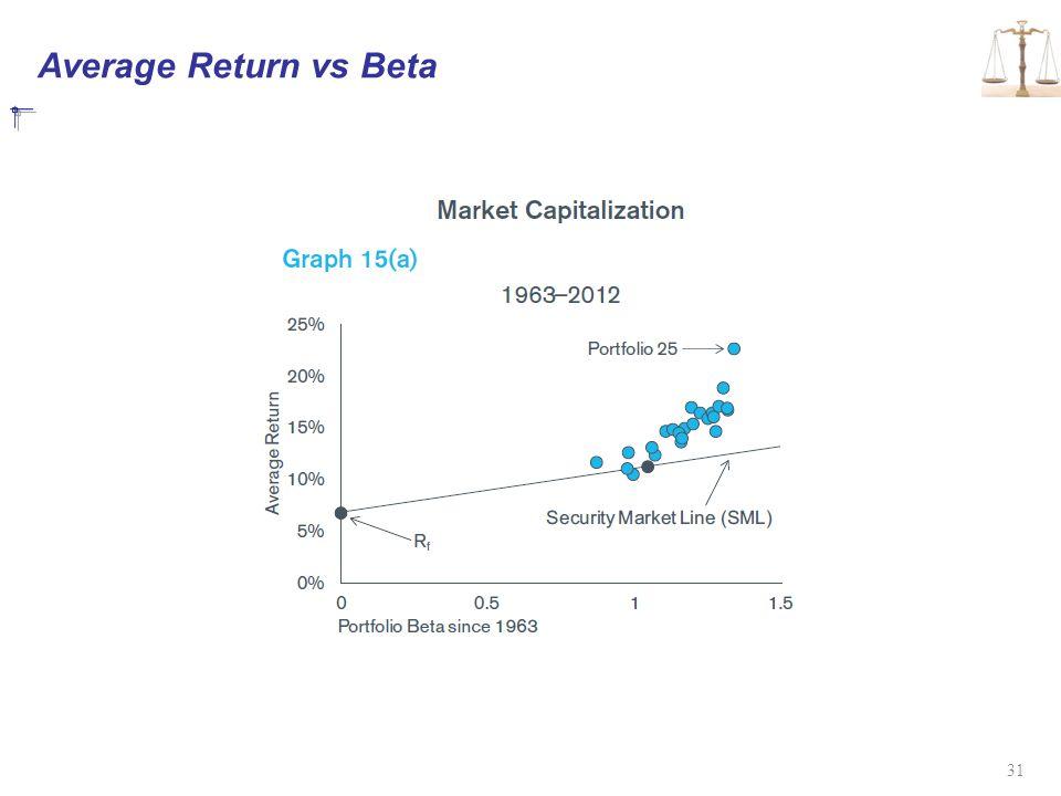 Average Return vs Beta 31