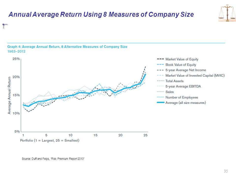 """Annual Average Return Using 8 Measures of Company Size 35 Source: Duff and Felps, """"Risk Premium Report 2013"""""""