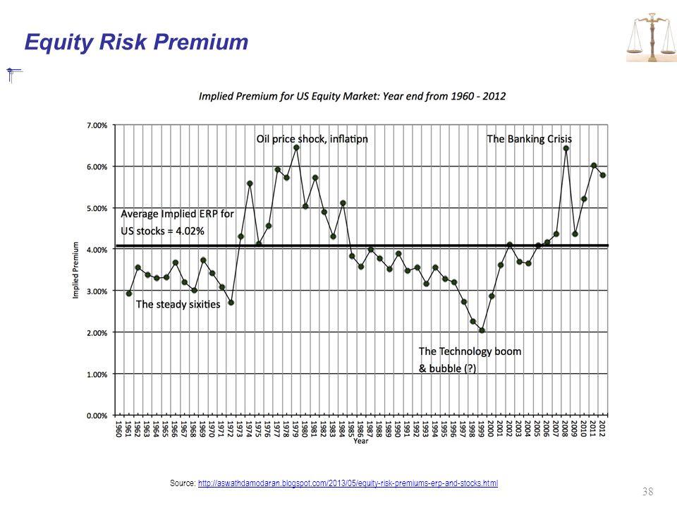 Equity Risk Premium 38 Source: http://aswathdamodaran.blogspot.com/2013/05/equity-risk-premiums-erp-and-stocks.htmlhttp://aswathdamodaran.blogspot.com