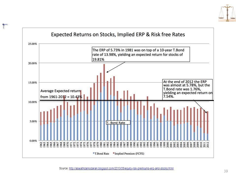 39 Source: http://aswathdamodaran.blogspot.com/2013/05/equity-risk-premiums-erp-and-stocks.htmlhttp://aswathdamodaran.blogspot.com/2013/05/equity-risk
