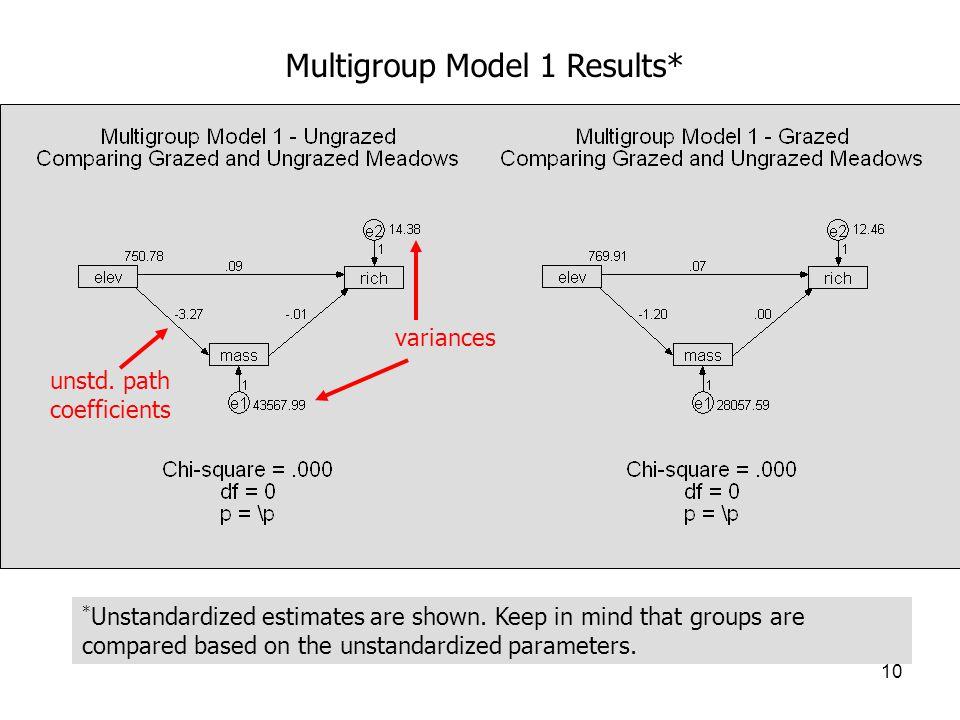 10 Multigroup Model 1 Results* variances unstd.