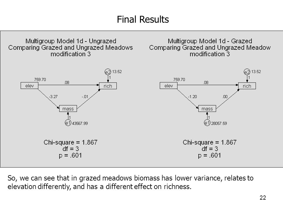 22 Final Results So, we can see that in grazed meadows biomass has lower variance, relates to elevation differently, and has a different effect on richness.