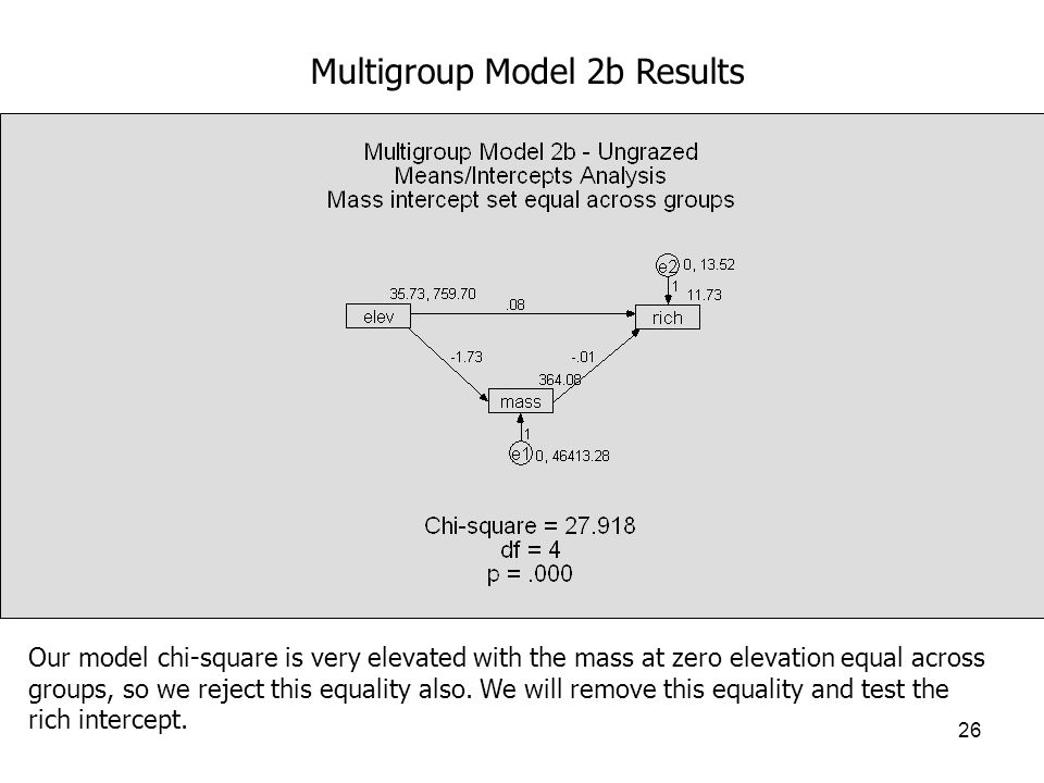 26 Multigroup Model 2b Results Our model chi-square is very elevated with the mass at zero elevation equal across groups, so we reject this equality also.